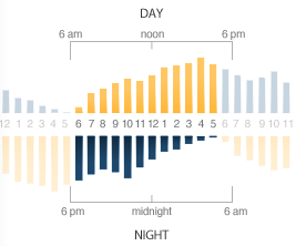 Visualizing time with the double time bar chart doug mccune the chart ccuart Image collections