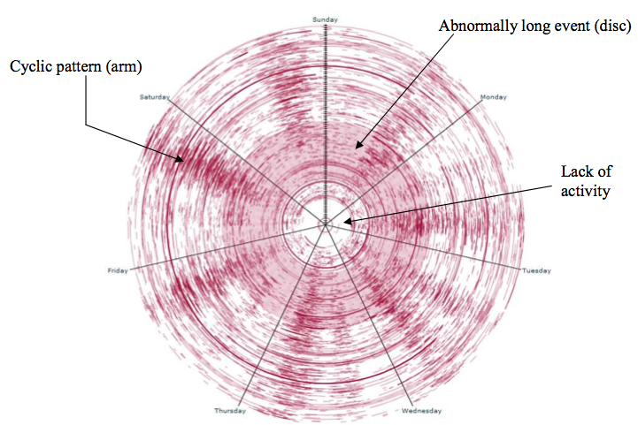 Visualizing Cyclical Time – Hour of Day Charts | Doug McCune